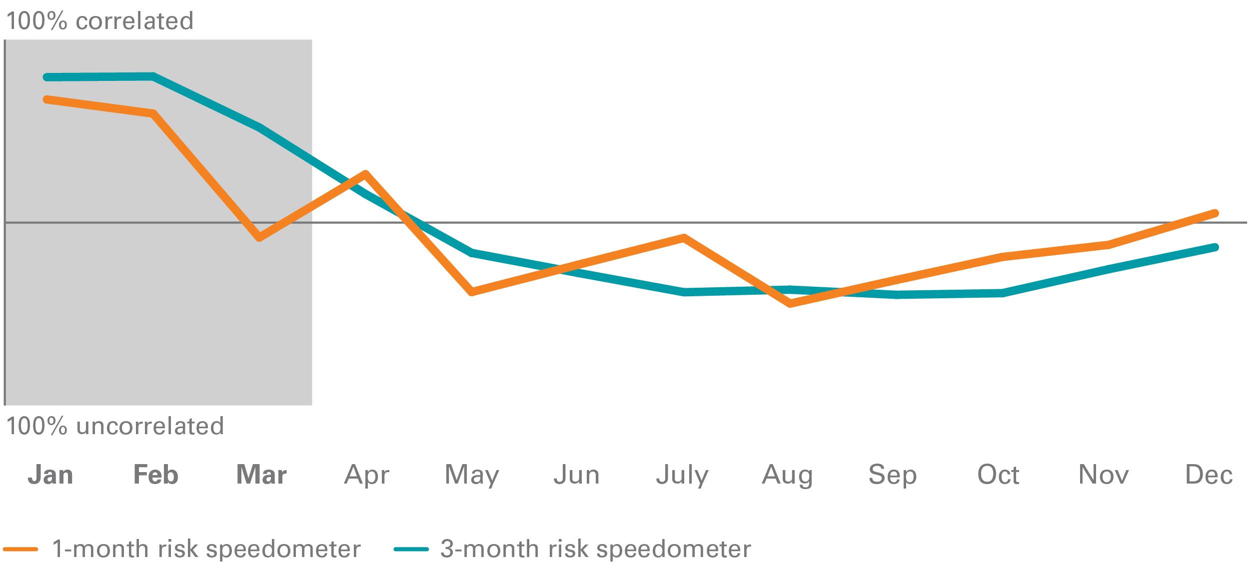 Vanguard Risk Speedometer 2017 In Review