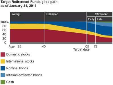 Target Fund Glide Path