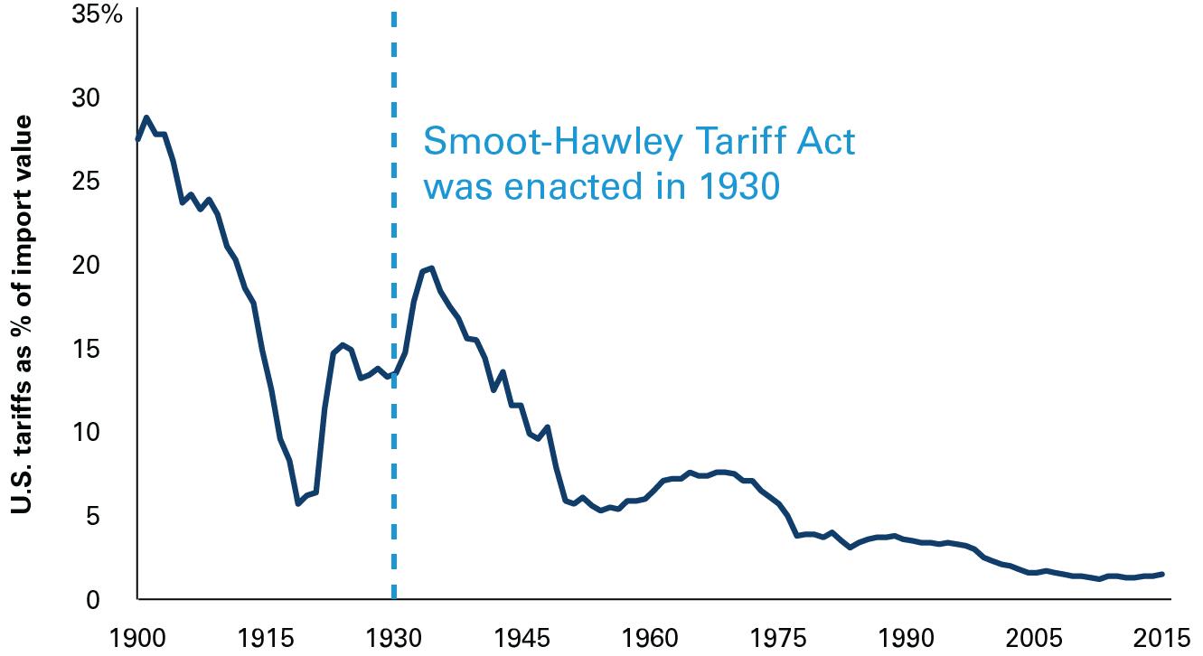 Vanguard - Trade war unlikely despite new tariffs