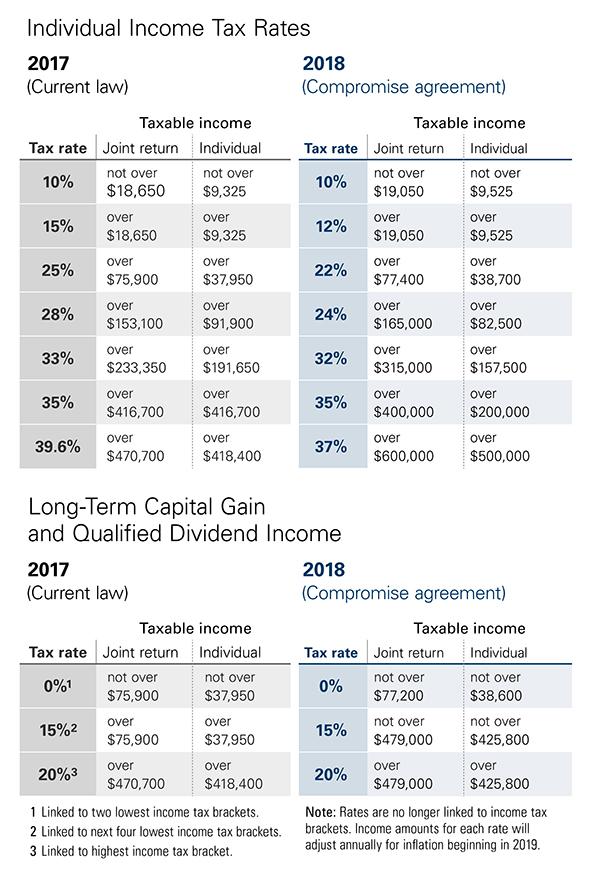 Vanguard - Vanguard\'s take on the tax law