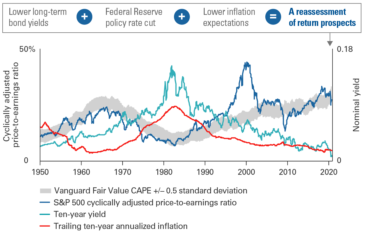 A fair value for U.S. equities