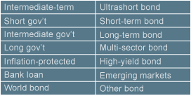 Fund lineup traditional fixed income image